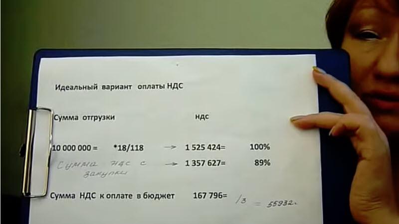 НДС сколько платить налогов